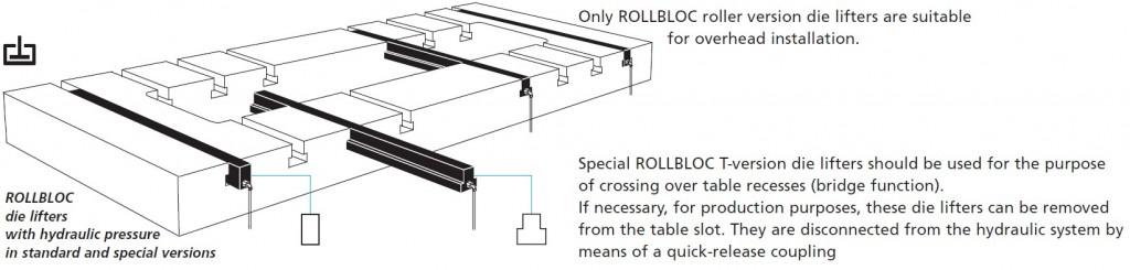 Rollbloc die lifters